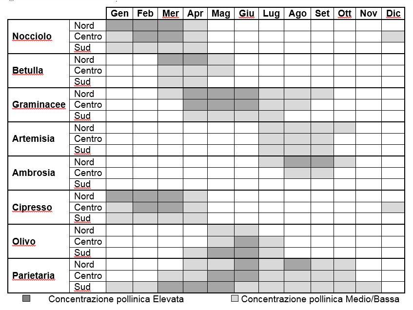 Calendario Pollini Allergie.Alimentazione E Allergie Stagionali Rivistainforma It
