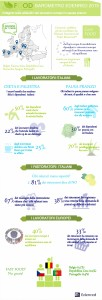 Infografica Edenred - Food Barometro 2015